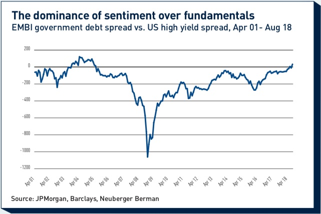 the dominance of sentiment over fundamentals