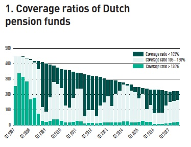 coverage ratios of dutch pension funds