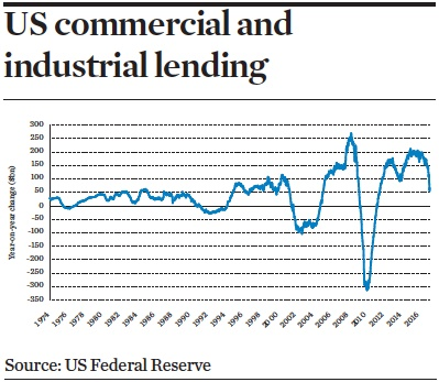 Us commercial and industrial lending