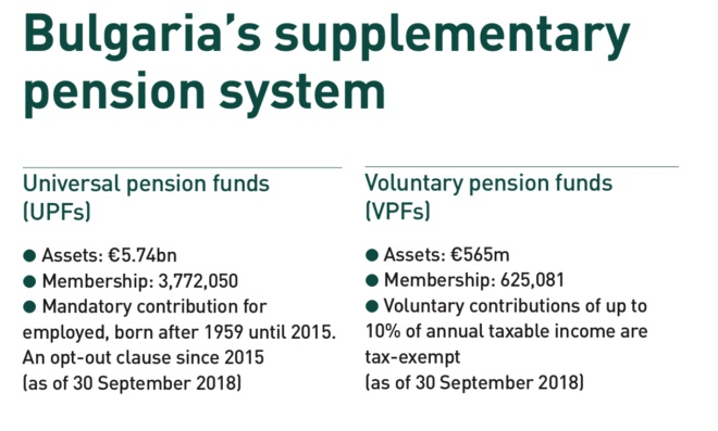 bulgarias supplementary pension system