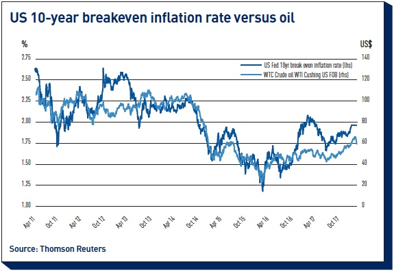 us 10 year breakeven inflation rate versus oil