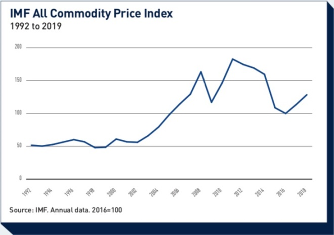Financialisation: The commodities conundrum | Magazine | IPE