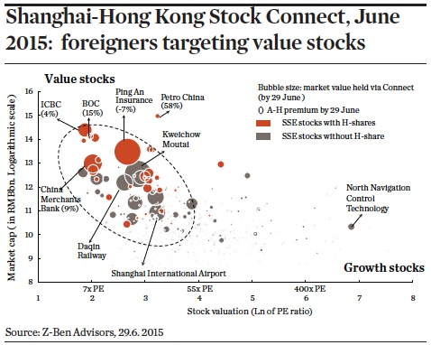 Shanghai-Hong Kong Stock Connect, June 2015: foreigners targeting value stocks