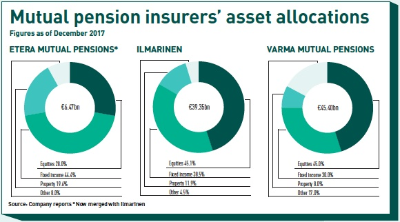 mutual pension insurers asset allocations