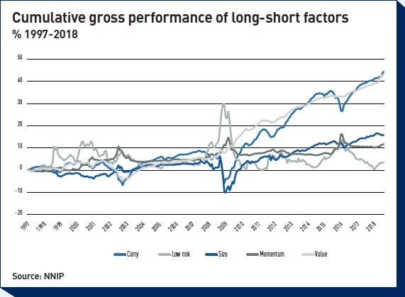 cumulative gross performance of long shor t factors