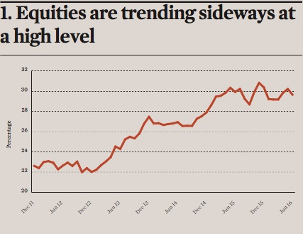 equities are trending sideways at a high level