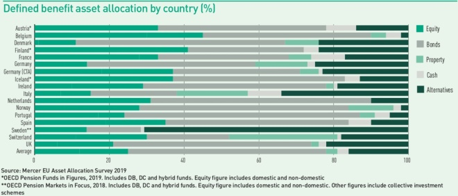 defined benefit asset allocation by country