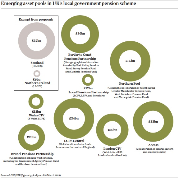 emerging asset pools in uks local government pension scheme