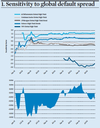 sensitivity to global default spread