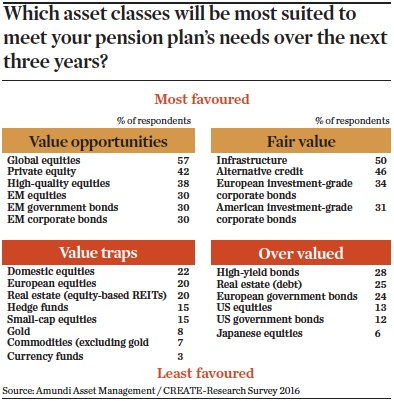 which asset classes will be most suited to meet your pension plans needs over the next three years