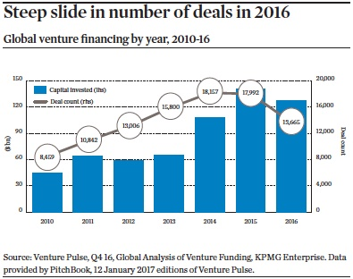Steep slide in number of deals in 2016