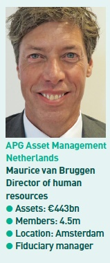 apg asset management netherlands