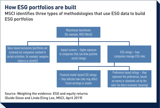 how esg portfolios are built