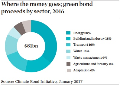 where the money goes green bond proceeds by sector 2016