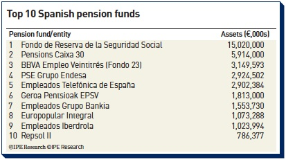 top 10 spanish pension funds