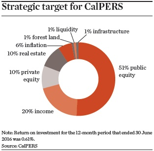 strategic target for cal pers