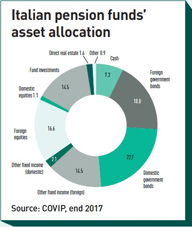 italian pension funds asset allocation