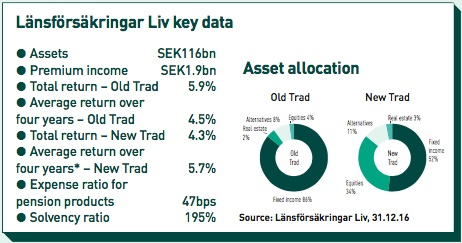 lansforsakringar liv key data