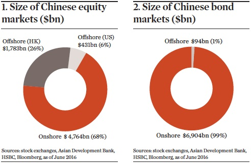 More access to Chinese assets figures 1 and 2