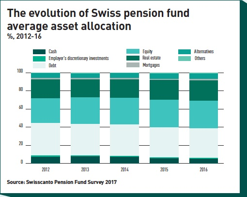 the evolution of swiss pension fund average asset allocation