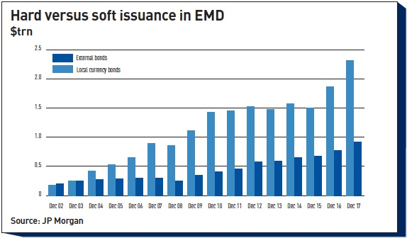 hard versus soft issuance in emd