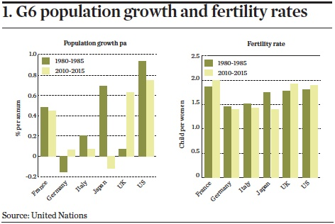 g6 population growth and fertility rates