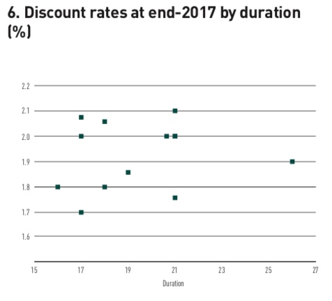 discount rates at end 2017 by duration