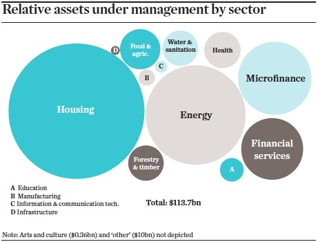 relative assets under management by sector