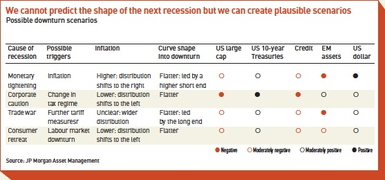 we cannot predict the shape of the next recession but we can create plausible scenarios