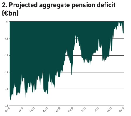 projected aggregate pension deficit