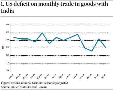 Us deficit on monthly trade in goods with india