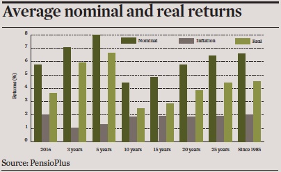 average nominal and real returns