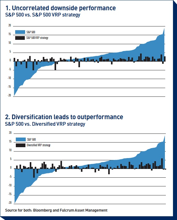 uncorrelated downside performance