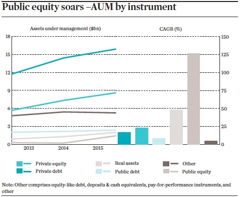 public equity soars aum by instrument