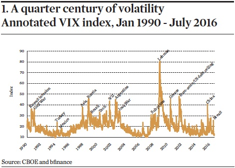 A quarter century of volatility Annotated VIX index, Jan 1990 - July 2016