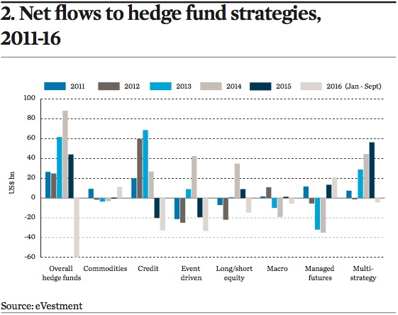net flows to hedge fund strategies 2011 16