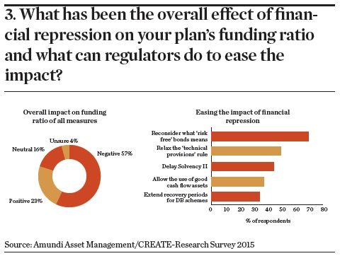 What has been the overall effect of financial repression on your plan's funding ratio and what can regulators do to ease the impact?