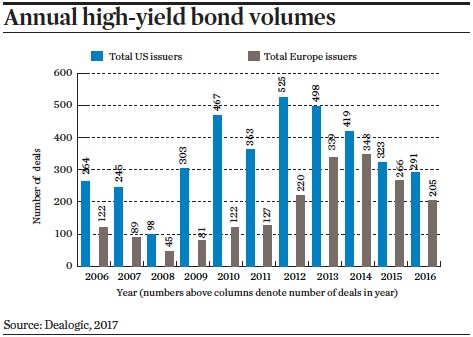 annual high yield bond volumes