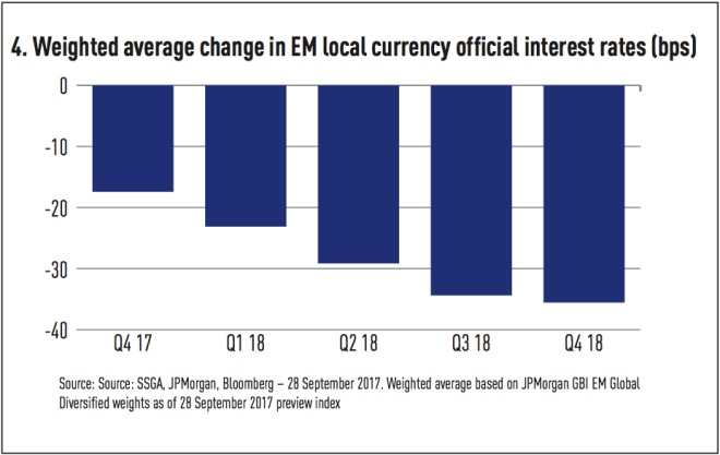 weighted average change in em local currency official interest rates