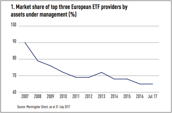 market share of top three european etf providers by assets under management