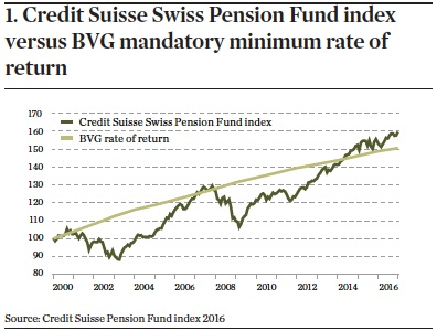 credit suisse swiss pension fund index versus bvg mandatory minimum rate of return