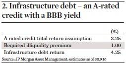 infrastructure debt an a rated credit with a bbb yield