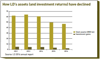 how lds assets and investment returns have declined