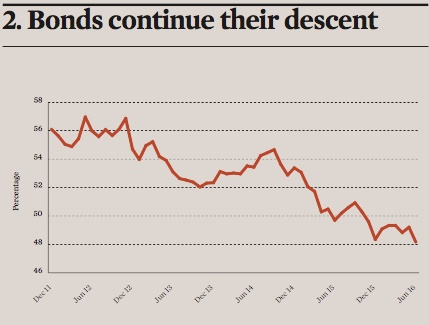 bonds continue their descent