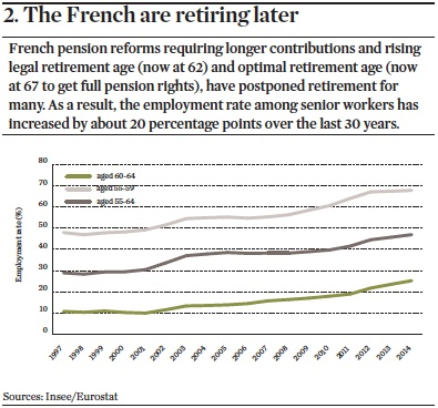 the french are retiring later