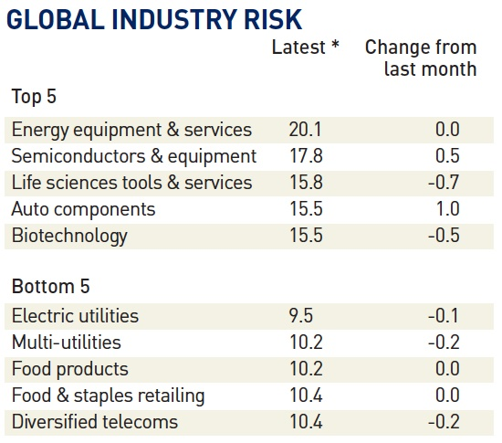 global industry risk