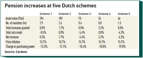 pension increases at five dutch schemes