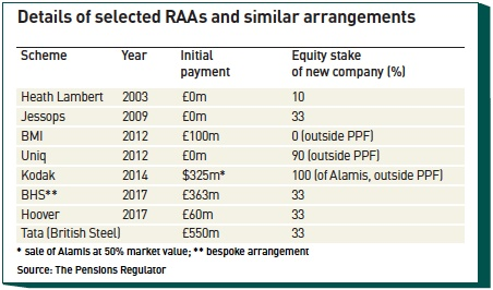 details of selected raas and similar arrangements