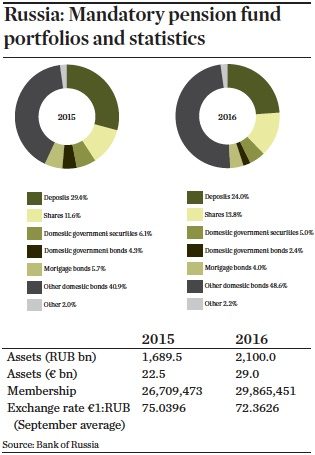russia mandatory pension fund portfolios and statistics