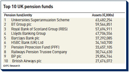 top 10 uk pension funds